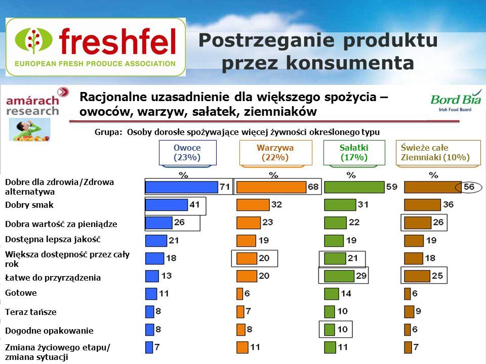 Promocja europejskiego rolnictwa – nowe podejście: Warszawa, 29.11.2011 Postrzeganie produktu przez konsumenta Racjonalne uzasadnienie dla większego s