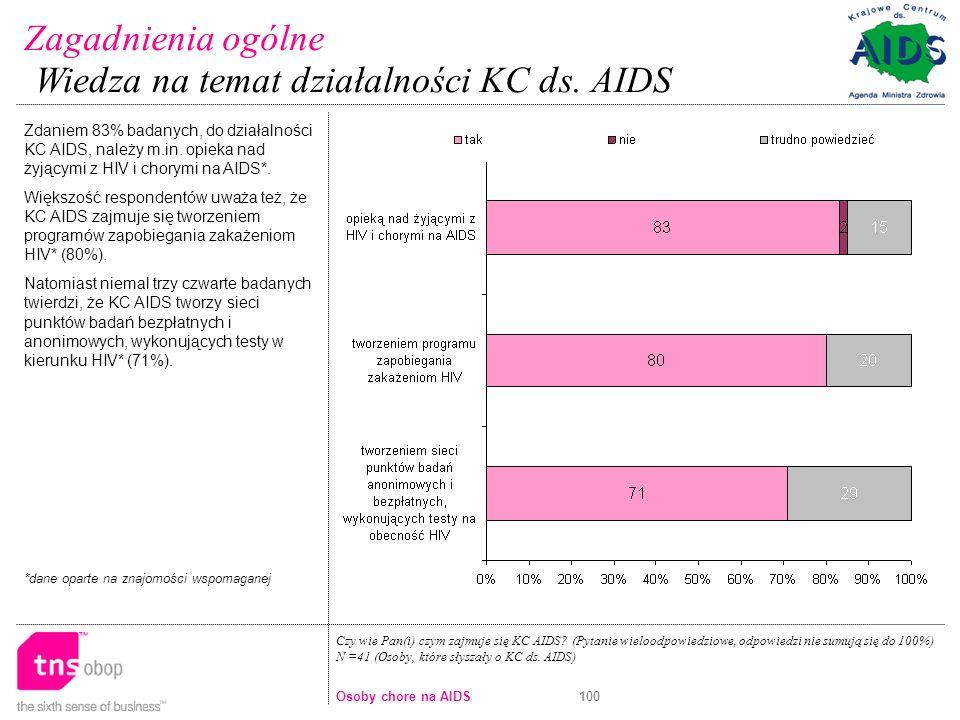 100 Zdaniem 83% badanych, do działalności KC AIDS, należy m.in.