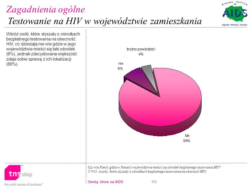 103 Czy wie Pan(i) gdzie w Pana(i) województwie mieści się ośrodek bezpłatnego testowania HIV.