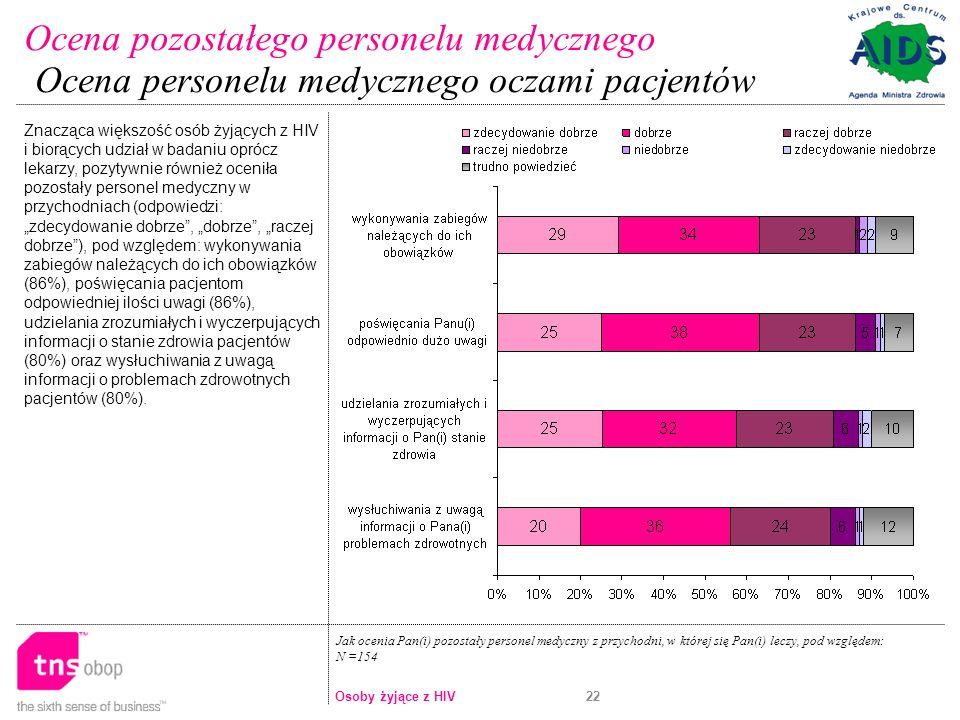 22 Jak ocenia Pan(i) pozostały personel medyczny z przychodni, w której się Pan(i) leczy, pod względem: N =154 Znacząca większość osób żyjących z HIV i biorących udział w badaniu oprócz lekarzy, pozytywnie również oceniła pozostały personel medyczny w przychodniach (odpowiedzi: zdecydowanie dobrze, dobrze, raczej dobrze), pod względem: wykonywania zabiegów należących do ich obowiązków (86%), poświęcania pacjentom odpowiedniej ilości uwagi (86%), udzielania zrozumiałych i wyczerpujących informacji o stanie zdrowia pacjentów (80%) oraz wysłuchiwania z uwagą informacji o problemach zdrowotnych pacjentów (80%).