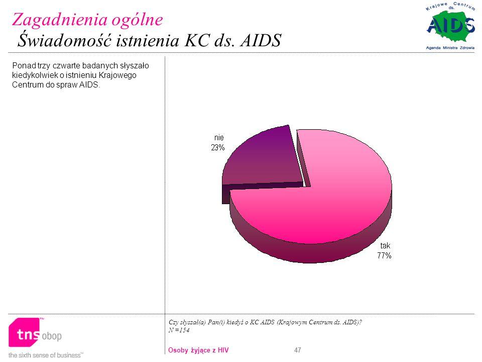 47 Ponad trzy czwarte badanych słyszało kiedykolwiek o istnieniu Krajowego Centrum do spraw AIDS.