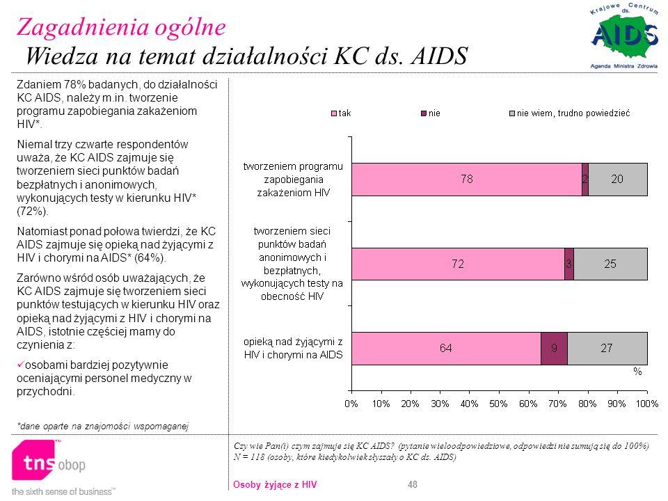 48 Zdaniem 78% badanych, do działalności KC AIDS, należy m.in.