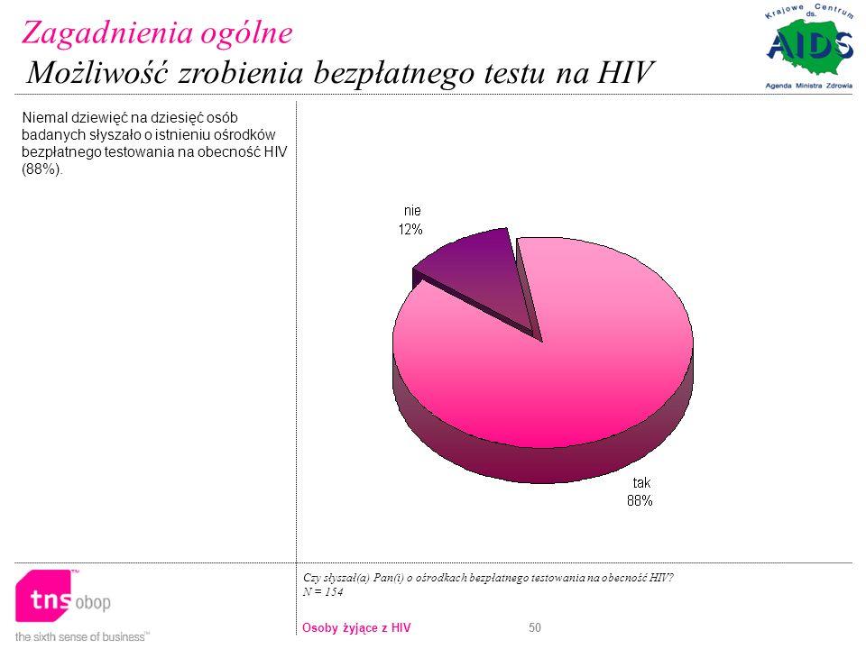 50 Czy słyszał(a) Pan(i) o ośrodkach bezpłatnego testowania na obecność HIV.