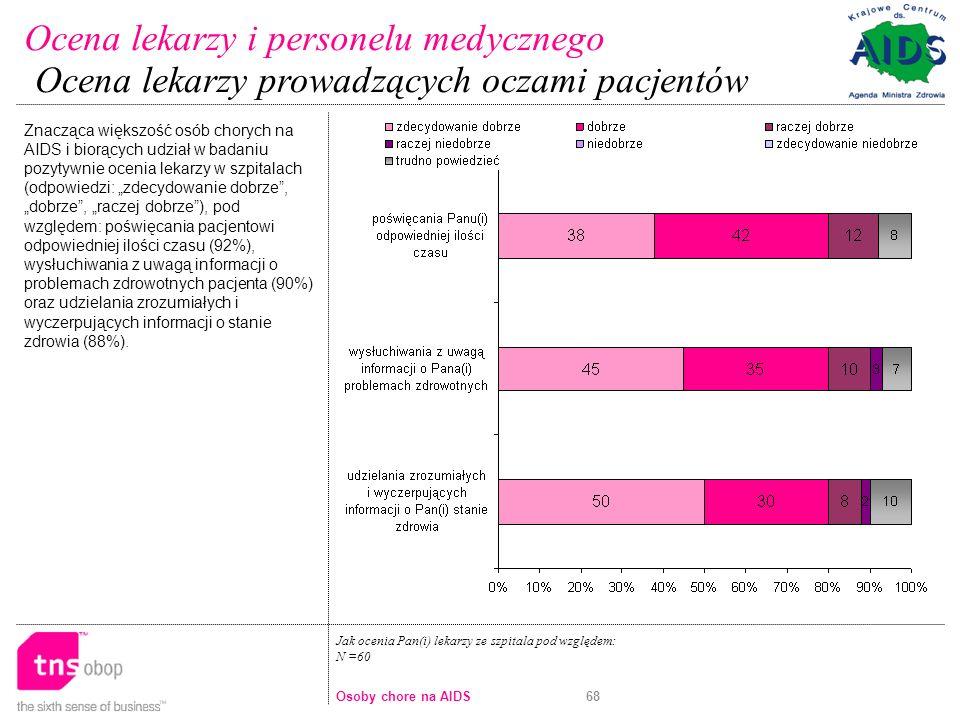 68 Jak ocenia Pan(i) lekarzy ze szpitala pod względem: N =60 Znacząca większość osób chorych na AIDS i biorących udział w badaniu pozytywnie ocenia lekarzy w szpitalach (odpowiedzi: zdecydowanie dobrze, dobrze, raczej dobrze), pod względem: poświęcania pacjentowi odpowiedniej ilości czasu (92%), wysłuchiwania z uwagą informacji o problemach zdrowotnych pacjenta (90%) oraz udzielania zrozumiałych i wyczerpujących informacji o stanie zdrowia (88%).