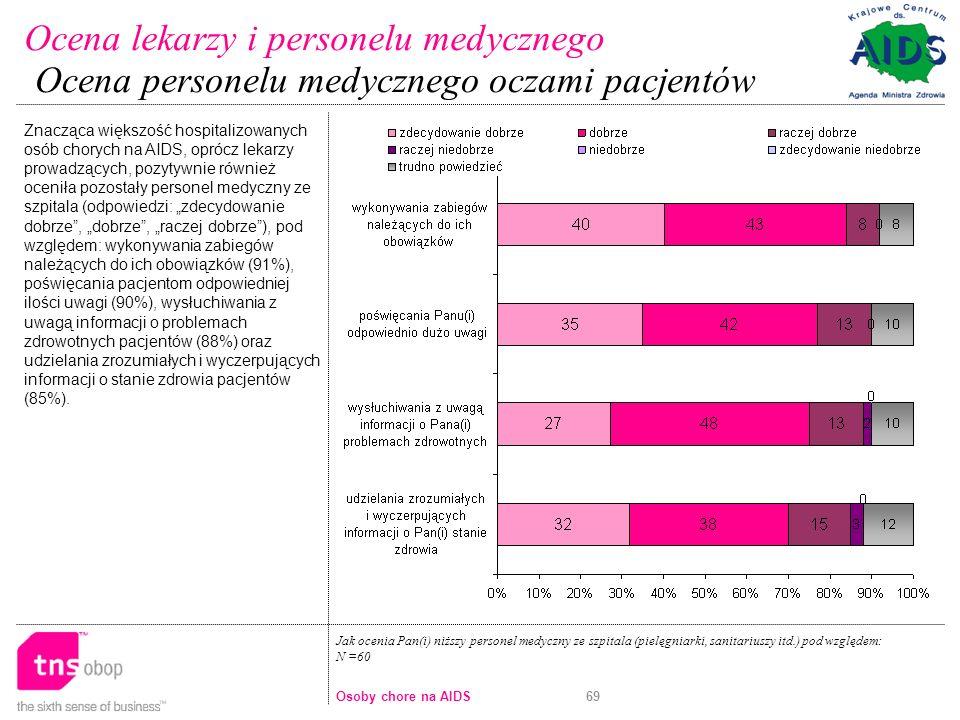 69 Jak ocenia Pan(i) niższy personel medyczny ze szpitala (pielęgniarki, sanitariuszy itd.) pod względem: N =60 Znacząca większość hospitalizowanych osób chorych na AIDS, oprócz lekarzy prowadzących, pozytywnie również oceniła pozostały personel medyczny ze szpitala (odpowiedzi: zdecydowanie dobrze, dobrze, raczej dobrze), pod względem: wykonywania zabiegów należących do ich obowiązków (91%), poświęcania pacjentom odpowiedniej ilości uwagi (90%), wysłuchiwania z uwagą informacji o problemach zdrowotnych pacjentów (88%) oraz udzielania zrozumiałych i wyczerpujących informacji o stanie zdrowia pacjentów (85%).