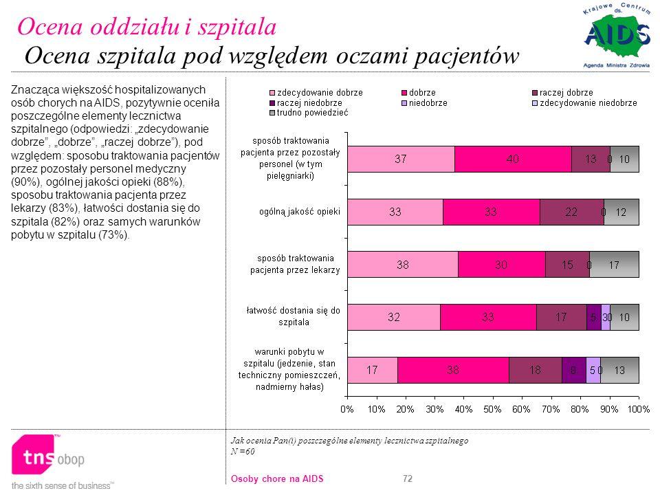 72 Jak ocenia Pan(i) poszczególne elementy lecznictwa szpitalnego N =60 Znacząca większość hospitalizowanych osób chorych na AIDS, pozytywnie oceniła poszczególne elementy lecznictwa szpitalnego (odpowiedzi: zdecydowanie dobrze, dobrze, raczej dobrze), pod względem: sposobu traktowania pacjentów przez pozostały personel medyczny (90%), ogólnej jakości opieki (88%), sposobu traktowania pacjenta przez lekarzy (83%), łatwości dostania się do szpitala (82%) oraz samych warunków pobytu w szpitalu (73%).
