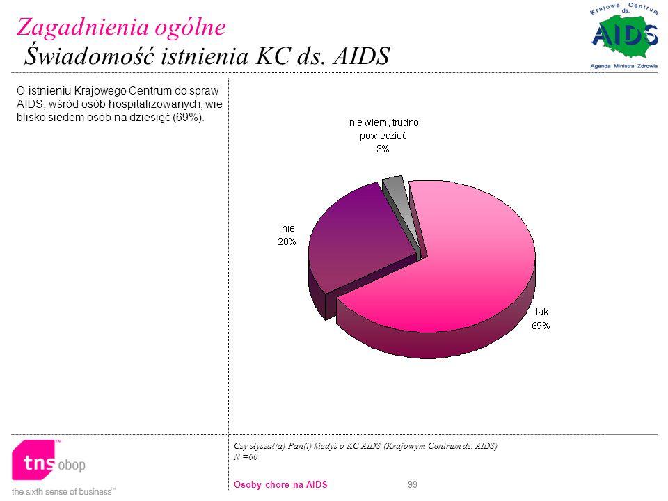 99 O istnieniu Krajowego Centrum do spraw AIDS, wśród osób hospitalizowanych, wie blisko siedem osób na dziesięć (69%).
