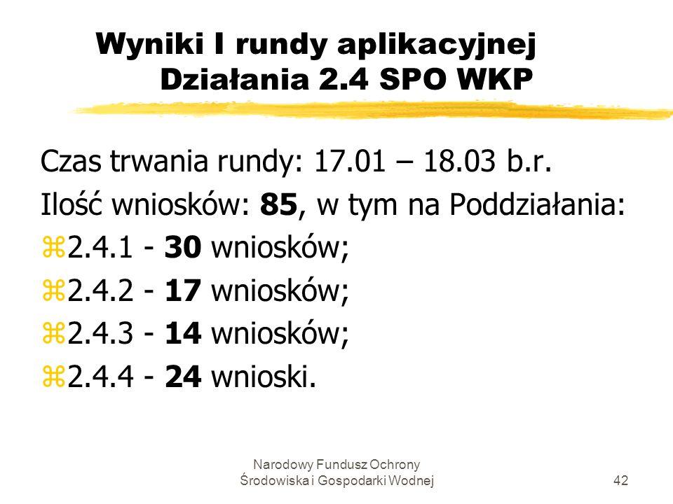 Narodowy Fundusz Ochrony Środowiska i Gospodarki Wodnej42 Wyniki I rundy aplikacyjnej Działania 2.4 SPO WKP Czas trwania rundy: 17.01 – 18.03 b.r.