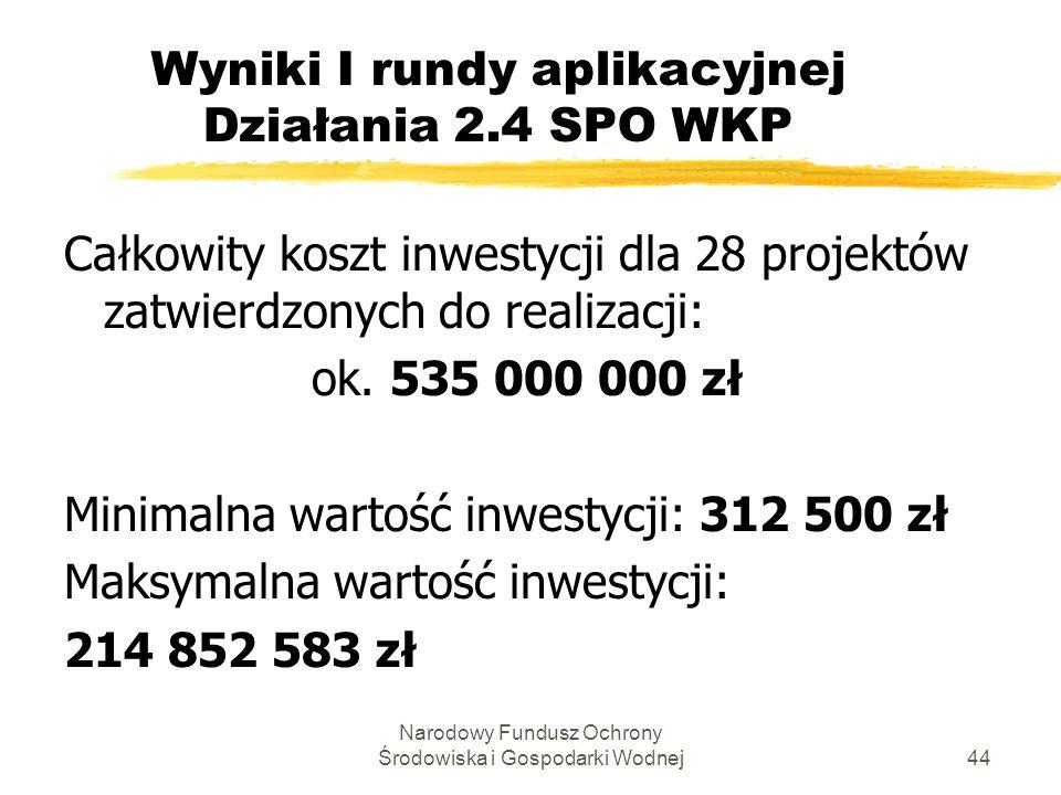 Narodowy Fundusz Ochrony Środowiska i Gospodarki Wodnej44 Wyniki I rundy aplikacyjnej Działania 2.4 SPO WKP Całkowity koszt inwestycji dla 28 projektów zatwierdzonych do realizacji: ok.