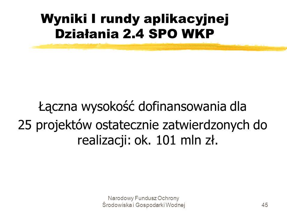 Narodowy Fundusz Ochrony Środowiska i Gospodarki Wodnej45 Wyniki I rundy aplikacyjnej Działania 2.4 SPO WKP Łączna wysokość dofinansowania dla 25 projektów ostatecznie zatwierdzonych do realizacji: ok.