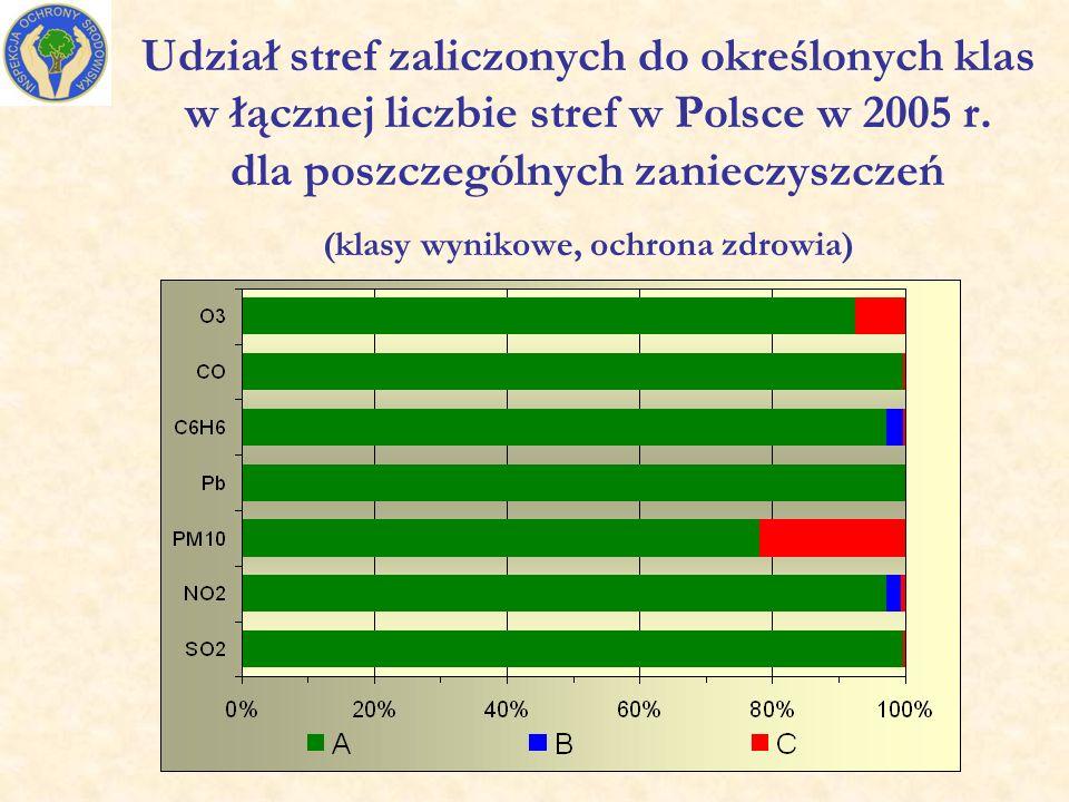 Udział stref zaliczonych do określonych klas w łącznej liczbie stref w Polsce w 2005 r.