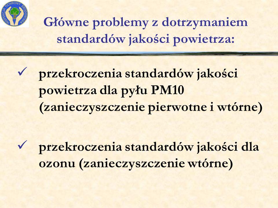 Główne problemy z dotrzymaniem standardów jakości powietrza: przekroczenia standardów jakości powietrza dla pyłu PM10 (zanieczyszczenie pierwotne i wtórne) przekroczenia standardów jakości dla ozonu (zanieczyszczenie wtórne)