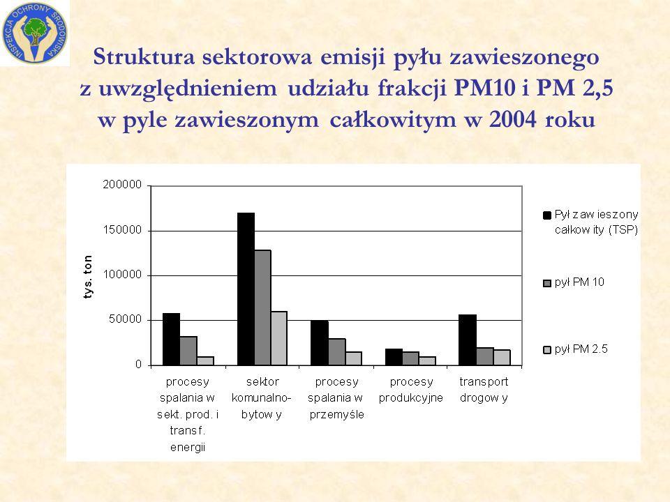 Struktura sektorowa emisji pyłu zawieszonego z uwzględnieniem udziału frakcji PM10 i PM 2,5 w pyle zawieszonym całkowitym w 2004 roku