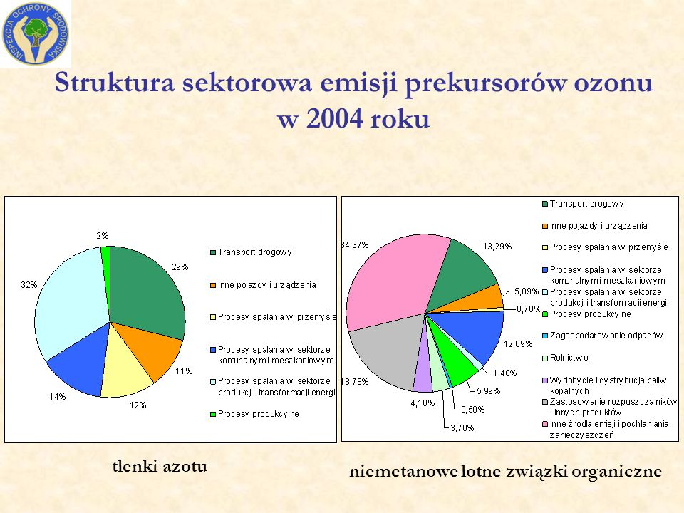 Struktura sektorowa emisji prekursorów ozonu w 2004 roku tlenki azotu niemetanowe lotne związki organiczne