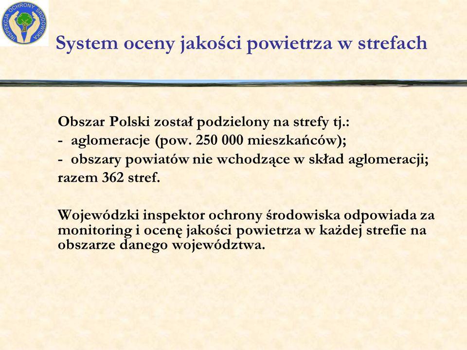 Substancje, których stężenie w powietrzu stanowi kryterium do ocen jakości powietrza ze względu na ochronę zdrowia ludności: dwutlenek siarki SO 2 ; dwutlenek azotu i tlenki azotu NOx; PM 10 - pył zawieszony o śr.