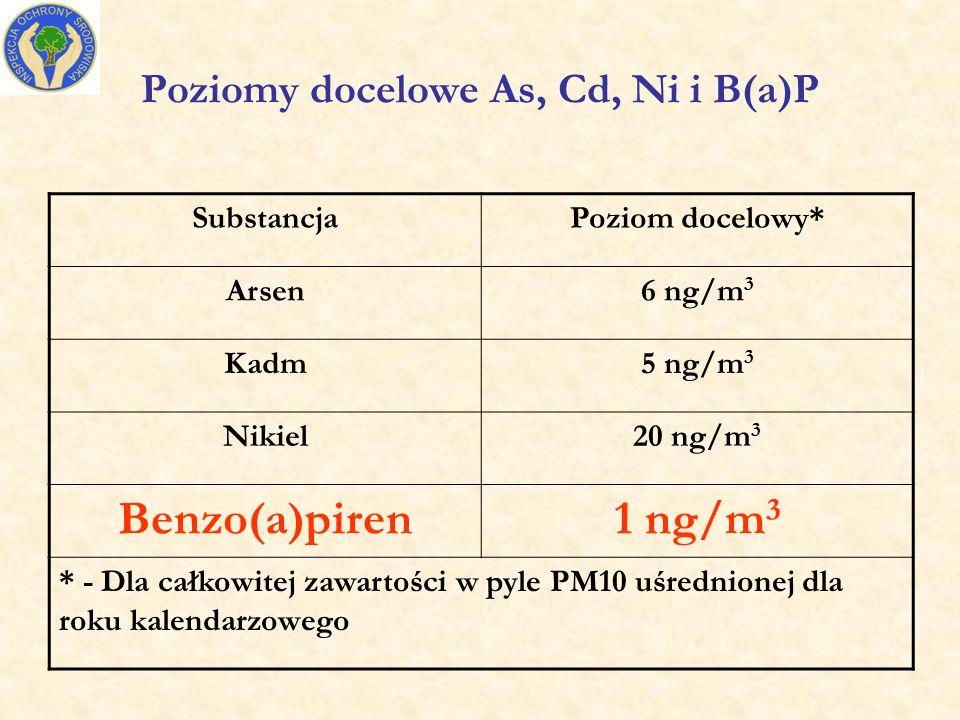 Poziomy docelowe As, Cd, Ni i B(a)P SubstancjaPoziom docelowy* Arsen6 ng/m 3 Kadm5 ng/m 3 Nikiel20 ng/m 3 Benzo(a)piren1 ng/m 3 * - Dla całkowitej zawartości w pyle PM10 uśrednionej dla roku kalendarzowego
