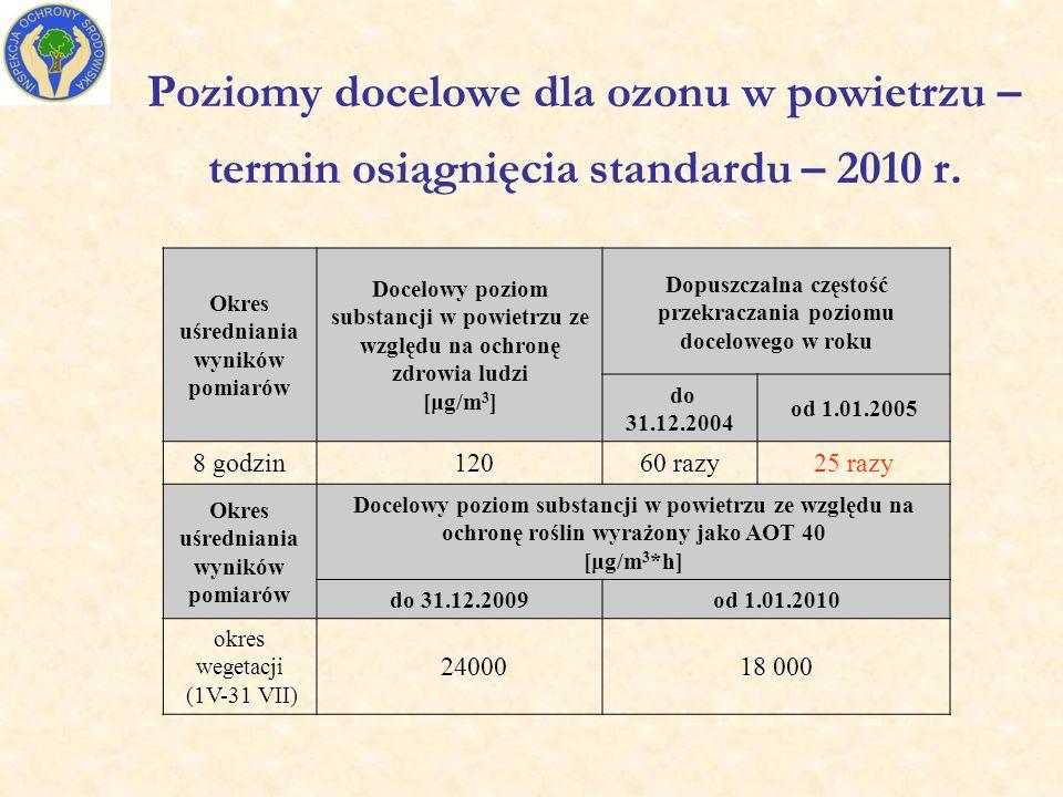 Poziomy docelowe dla ozonu w powietrzu – termin osiągnięcia standardu – 2010 r.