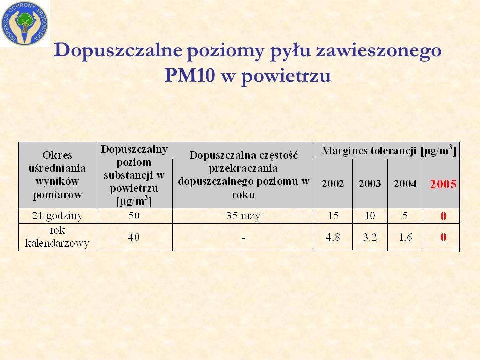 Przekroczenia standardów dla pyłu PM10