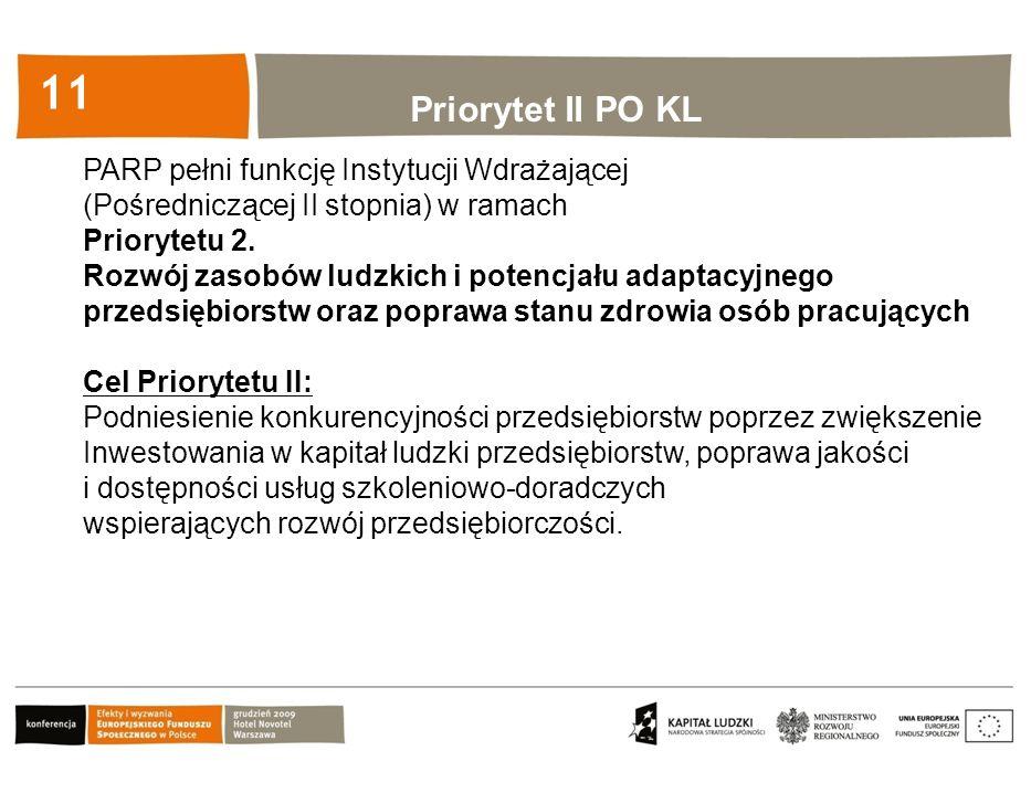 Kliknij, aby edytować styl 11 Priorytet II PO KL PARP pełni funkcję Instytucji Wdrażającej (Pośredniczącej II stopnia) w ramach Priorytetu 2. Rozwój z