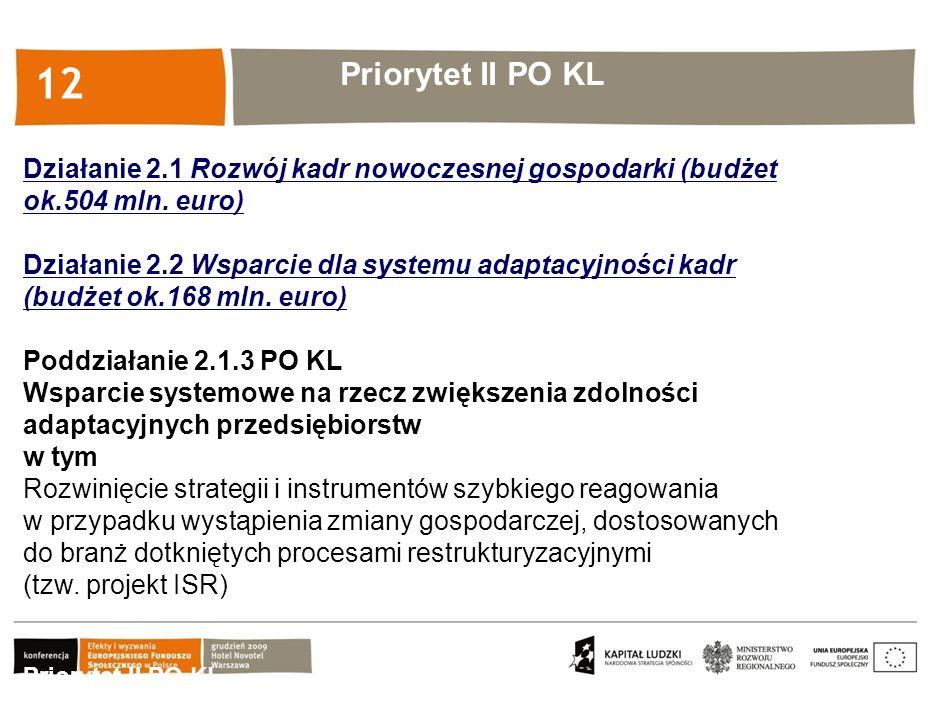 Kliknij, aby edytować styl 12 Priorytet II PO KL Działanie 2.1 Rozwój kadr nowoczesnej gospodarki (budżet ok.504 mln. euro) Działanie 2.2 Wsparcie dla