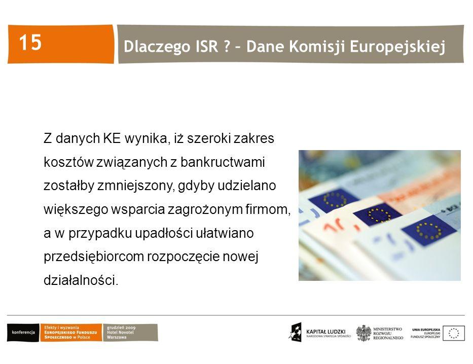 Kliknij, aby edytować styl 15 Z danych KE wynika, iż szeroki zakres kosztów związanych z bankructwami zostałby zmniejszony, gdyby udzielano większego