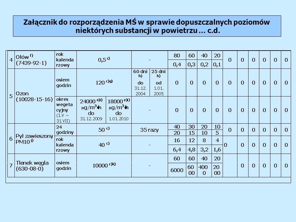 Załącznik do rozporządzenia MŚ w sprawie dopuszczalnych poziomów niektórych substancji w powietrzu … c.d.