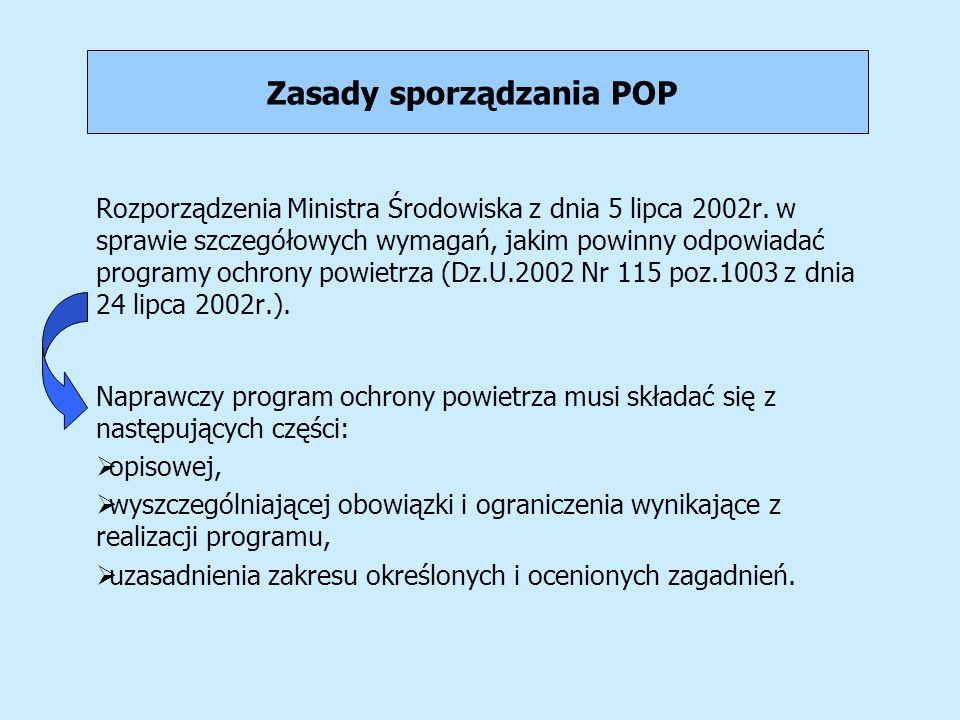 Zasady sporządzania POP Rozporządzenia Ministra Środowiska z dnia 5 lipca 2002r. w sprawie szczegółowych wymagań, jakim powinny odpowiadać programy oc
