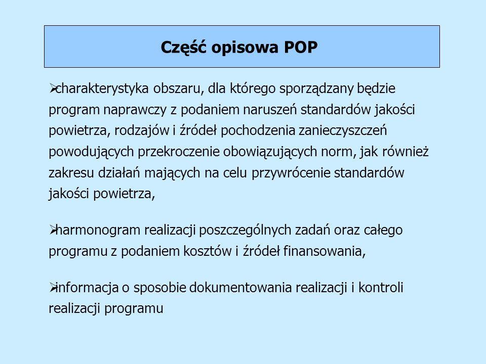 Część opisowa POP charakterystyka obszaru, dla którego sporządzany będzie program naprawczy z podaniem naruszeń standardów jakości powietrza, rodzajów