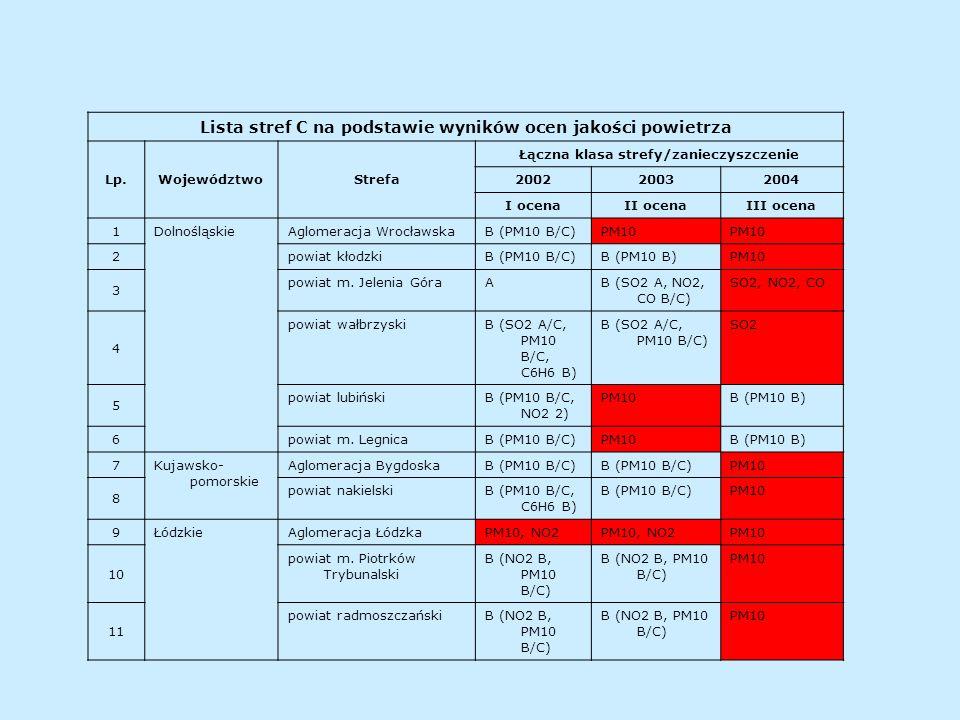 Lista stref C na podstawie wyników ocen jakości powietrza Lp.WojewództwoStrefa Łączna klasa strefy/zanieczyszczenie 200220032004 I ocenaII ocenaIII oc