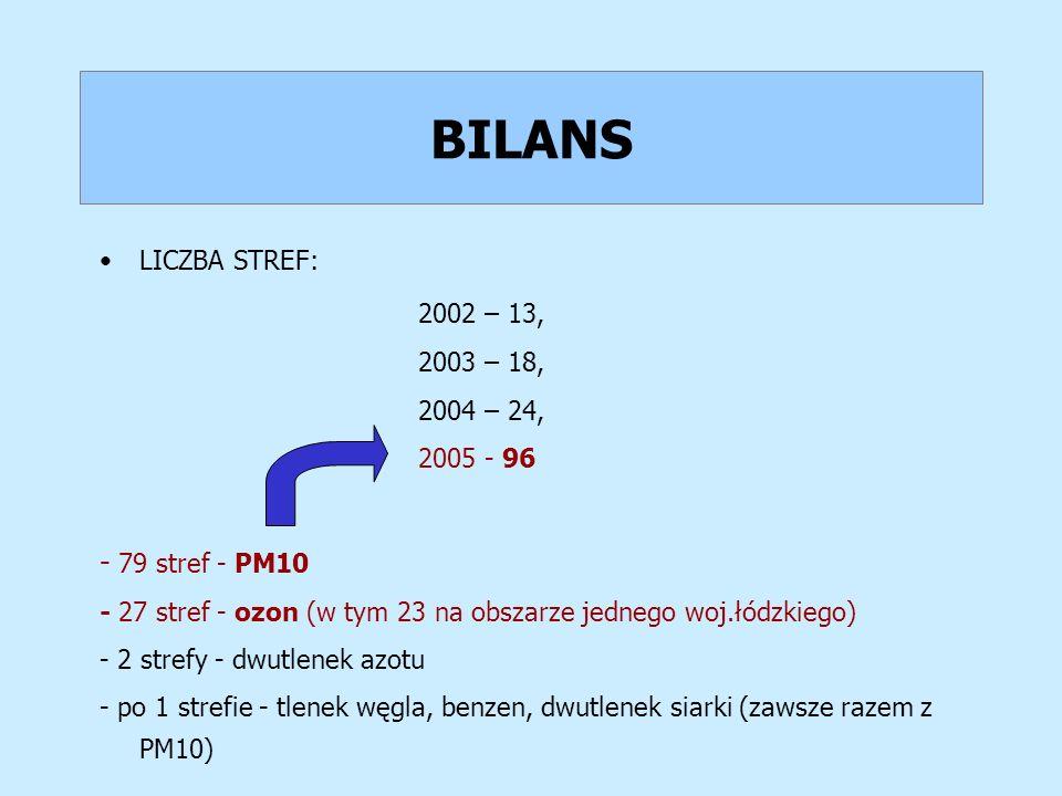 BILANS LICZBA STREF: 2002 – 13, 2003 – 18, 2004 – 24, 2005 - 96 - 79 stref - PM10 - 27 stref - ozon (w tym 23 na obszarze jednego woj.łódzkiego) - 2 s