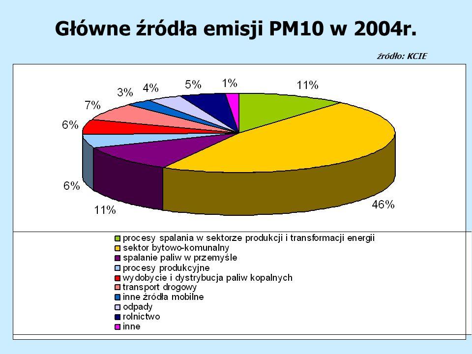 Główne źródła emisji PM10 w 2004r. źródło: KCIE