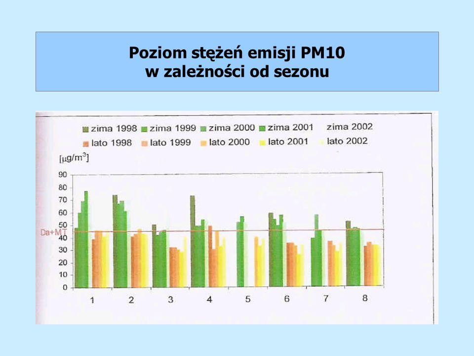 Poziom stężeń emisji PM10 w zależności od sezonu