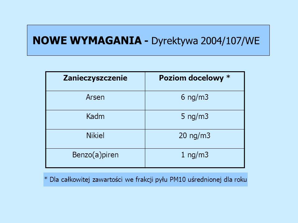 NOWE WYMAGANIA - Dyrektywa 2004/107/WE ZanieczyszczeniePoziom docelowy * Arsen6 ng/m3 Kadm5 ng/m3 Nikiel20 ng/m3 Benzo(a)piren1 ng/m3 * Dla całkowitej