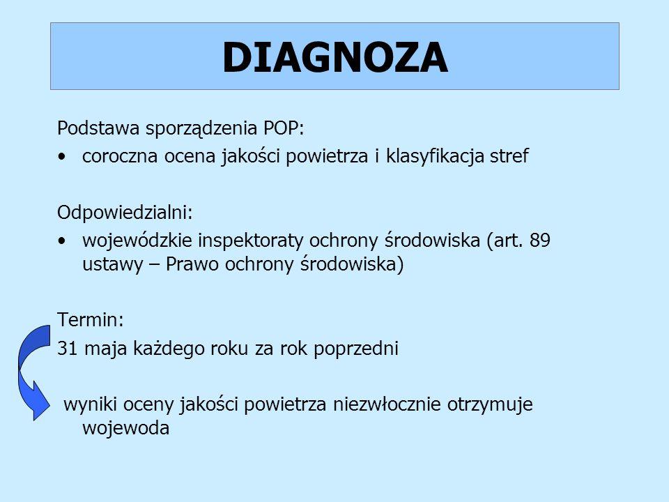 DIAGNOZA Podstawa sporządzenia POP: coroczna ocena jakości powietrza i klasyfikacja stref Odpowiedzialni: wojewódzkie inspektoraty ochrony środowiska