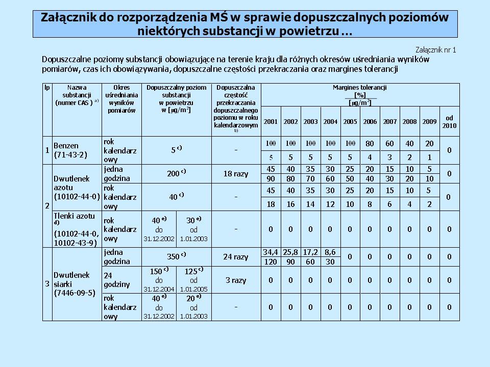 Załącznik do rozporządzenia MŚ w sprawie dopuszczalnych poziomów niektórych substancji w powietrzu …