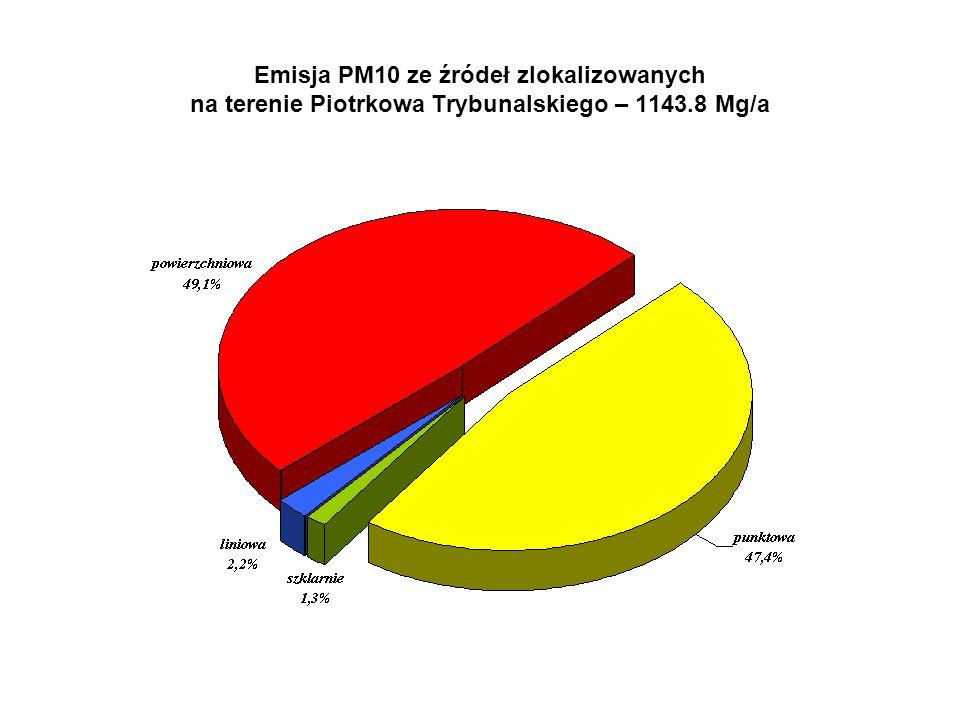 Emisja PM10 ze źródeł zlokalizowanych na terenie Piotrkowa Trybunalskiego – 1143.8 Mg/a