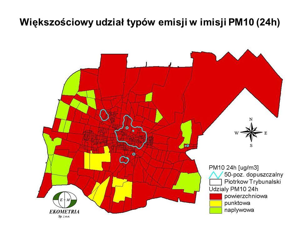 Większościowy udział typów emisji w imisji PM10 (24h)