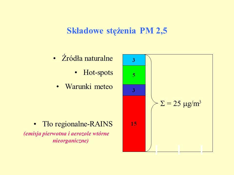 Składowe stężenia PM 2,5 Źródła naturalne Hot-spots Warunki meteo Tło regionalne-RAINS (emisja pierwotna i aerozole wtórne nieorganiczne) = 25 g/m 3
