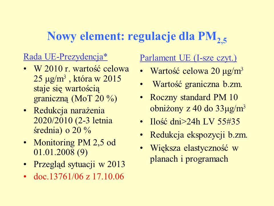Nowy element: regulacje dla PM 2,5 Rada UE-Prezydencja* W 2010 r. wartość celowa 25 μg/m 3, która w 2015 staje się wartością graniczną (MoT 20 %) Redu