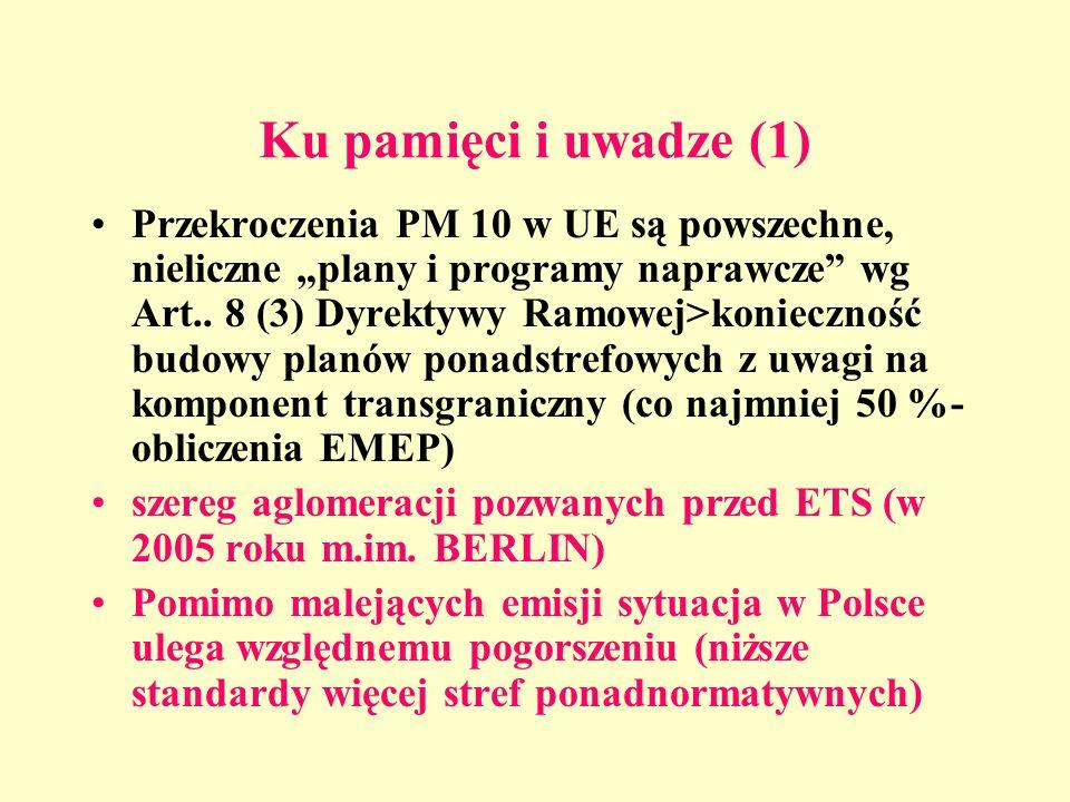 Ku pamięci i uwadze (1) Przekroczenia PM 10 w UE są powszechne, nieliczne plany i programy naprawcze wg Art.. 8 (3) Dyrektywy Ramowej>konieczność budo