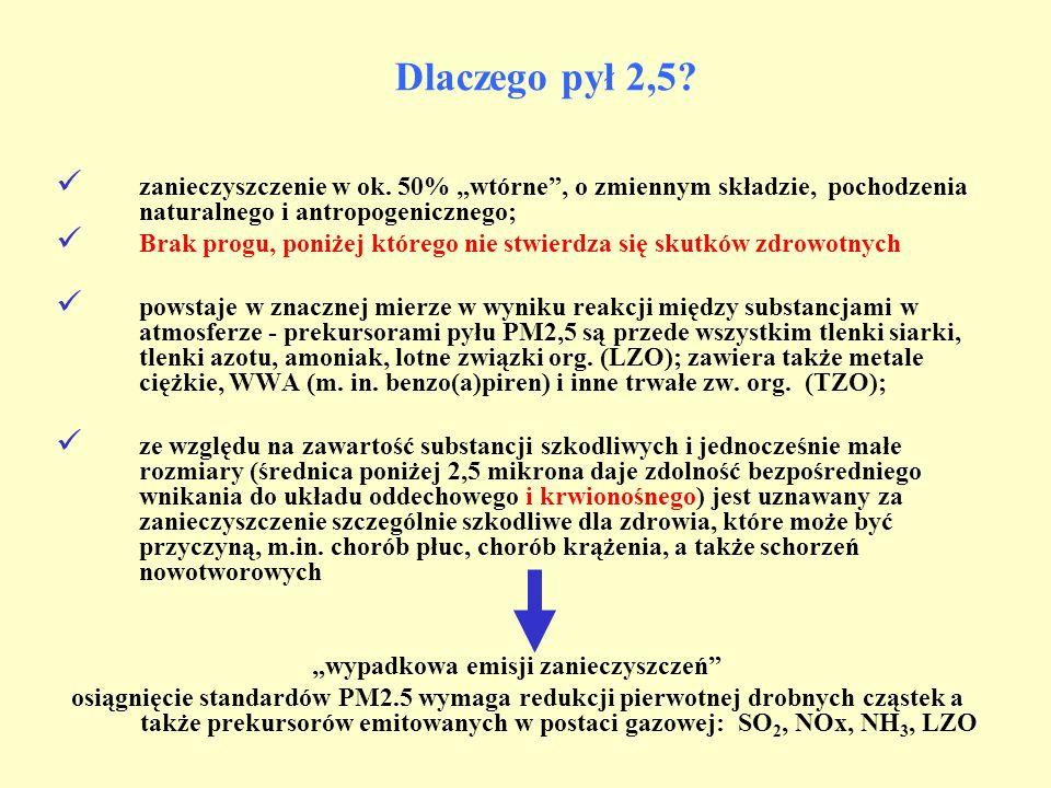 Dlaczego pył 2,5? zanieczyszczenie w ok. 50% wtórne, o zmiennym składzie, pochodzenia naturalnego i antropogenicznego; Brak progu, poniżej którego nie