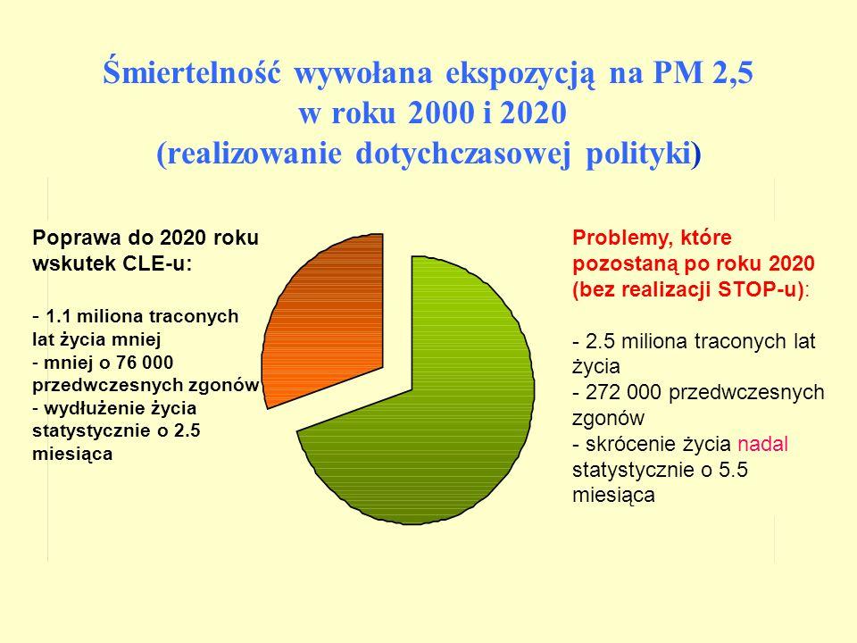 Poprawa do 2020 roku wskutek CLE-u: - 1.1 miliona traconych lat życia mniej - mniej o 76 000 przedwczesnych zgonów - wydłużenie życia statystycznie o 2.5 miesiąca Problemy, które pozostaną po roku 2020 (bez realizacji STOP-u): - 2.5 miliona traconych lat życia - 272 000 przedwczesnych zgonów - skrócenie życia nadal statystycznie o 5.5 miesiąca Śmiertelność wywołana ekspozycją na PM 2,5 w roku 2000 i 2020 (realizowanie dotychczasowej polityki)