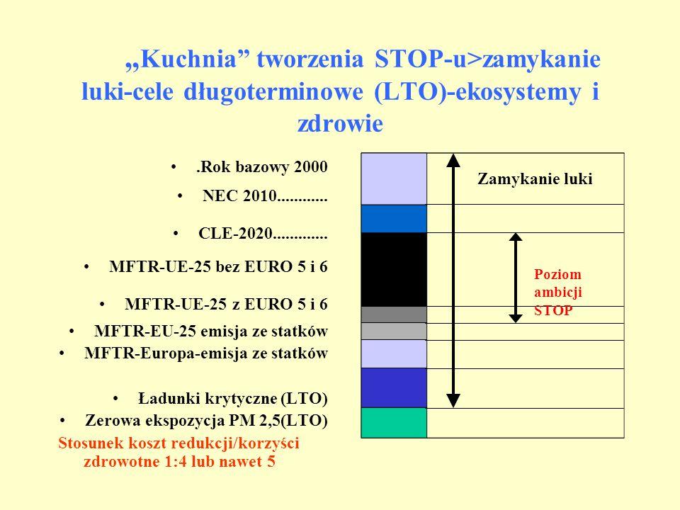 Kuchnia tworzenia STOP-u>zamykanie luki-cele długoterminowe (LTO)-ekosystemy i zdrowie.Rok bazowy 2000 NEC 2010............ CLE-2020............. MFTR