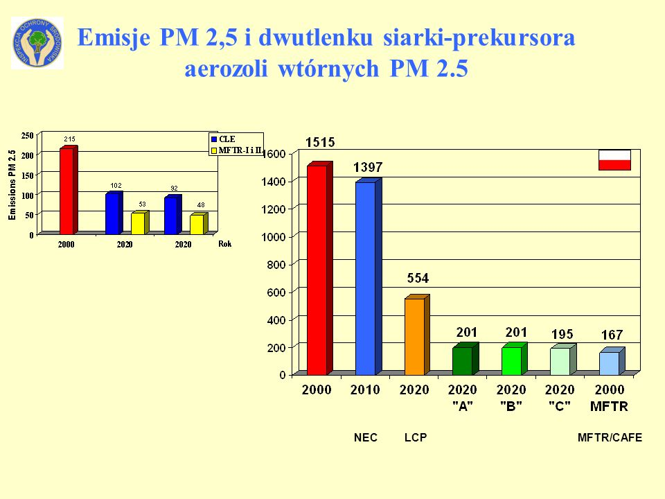 Emisje PM 2,5 i dwutlenku siarki-prekursora aerozoli wtórnych PM 2.5 LCPNECMFTR/CAFE