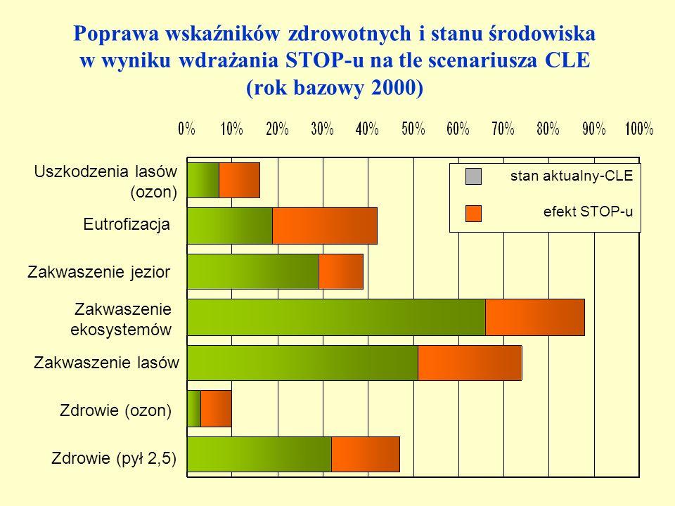 Zdrowie (pył 2,5) Zdrowie (ozon) Zakwaszenie lasów Zakwaszenie ekosystemów Zakwaszenie jezior Eutrofizacja Uszkodzenia lasów (ozon) stan aktualny-CLE efekt STOP-u Poprawa wskaźników zdrowotnych i stanu środowiska w wyniku wdrażania STOP-u na tle scenariusza CLE (rok bazowy 2000)