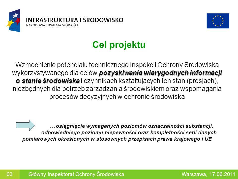 Zakres rzeczowy projektu 1.Sprzęt pomiarowy i badawczy do wykorzystywania w warunkach stacjonarnych (w laboratoriach): chromatografy gazowe (GC) – 34 szt.