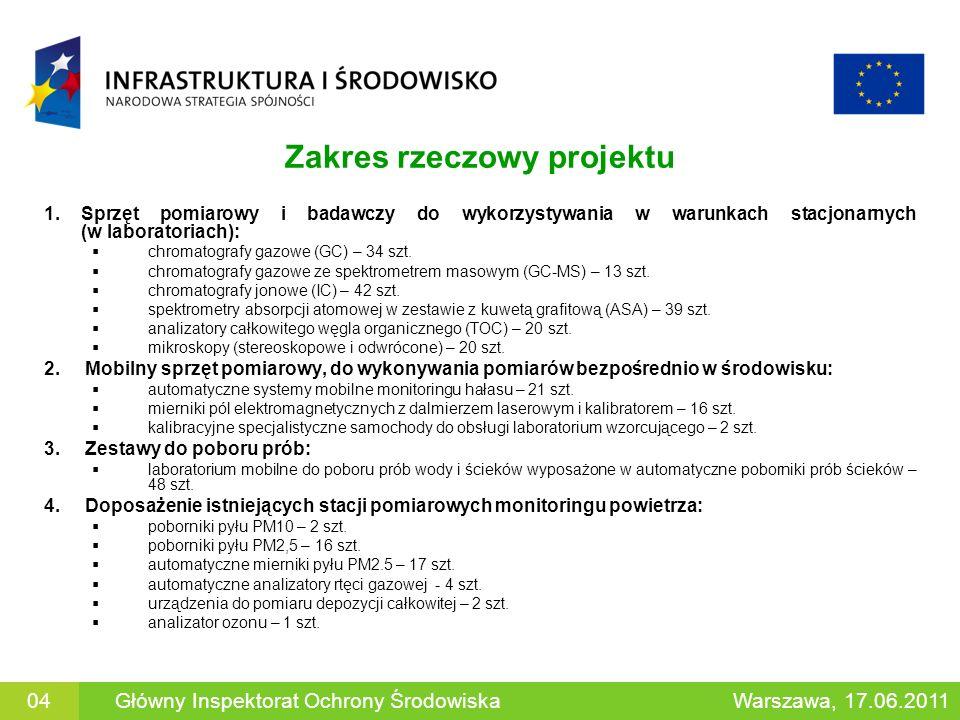 Zakres rzeczowy projektu 1.Sprzęt pomiarowy i badawczy do wykorzystywania w warunkach stacjonarnych (w laboratoriach): chromatografy gazowe (GC) – 34