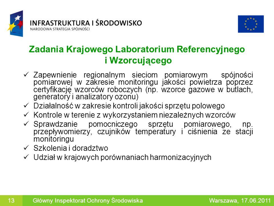 Zadania Krajowego Laboratorium Referencyjnego i Wzorcującego Zapewnienie regionalnym sieciom pomiarowym spójności pomiarowej w zakresie monitoringu ja