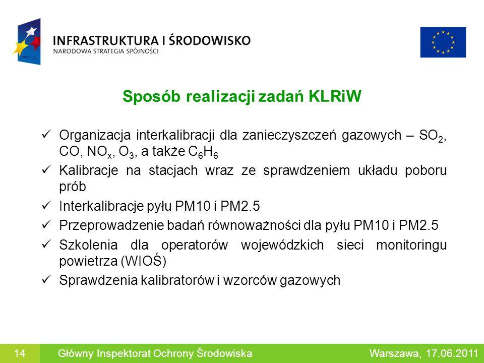 Sposób realizacji zadań KLRiW Organizacja interkalibracji dla zanieczyszczeń gazowych – SO 2, CO, NO x, O 3, a także C 6 H 6 Kalibracje na stacjach wr