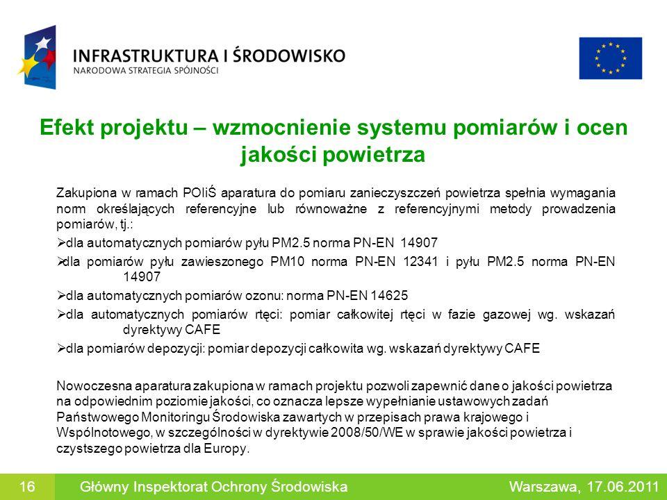 Efekt projektu – wzmocnienie systemu pomiarów i ocen jakości powietrza Zakupiona w ramach POIiŚ aparatura do pomiaru zanieczyszczeń powietrza spełnia